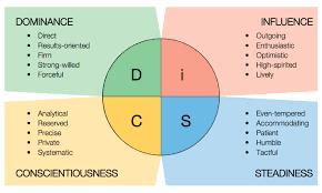 DISC management