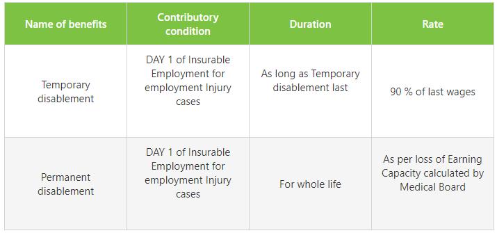 esi Disablement Benefit