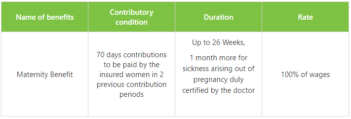 esi Maternity Benefit