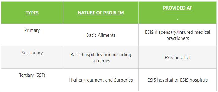 esi medical benefits
